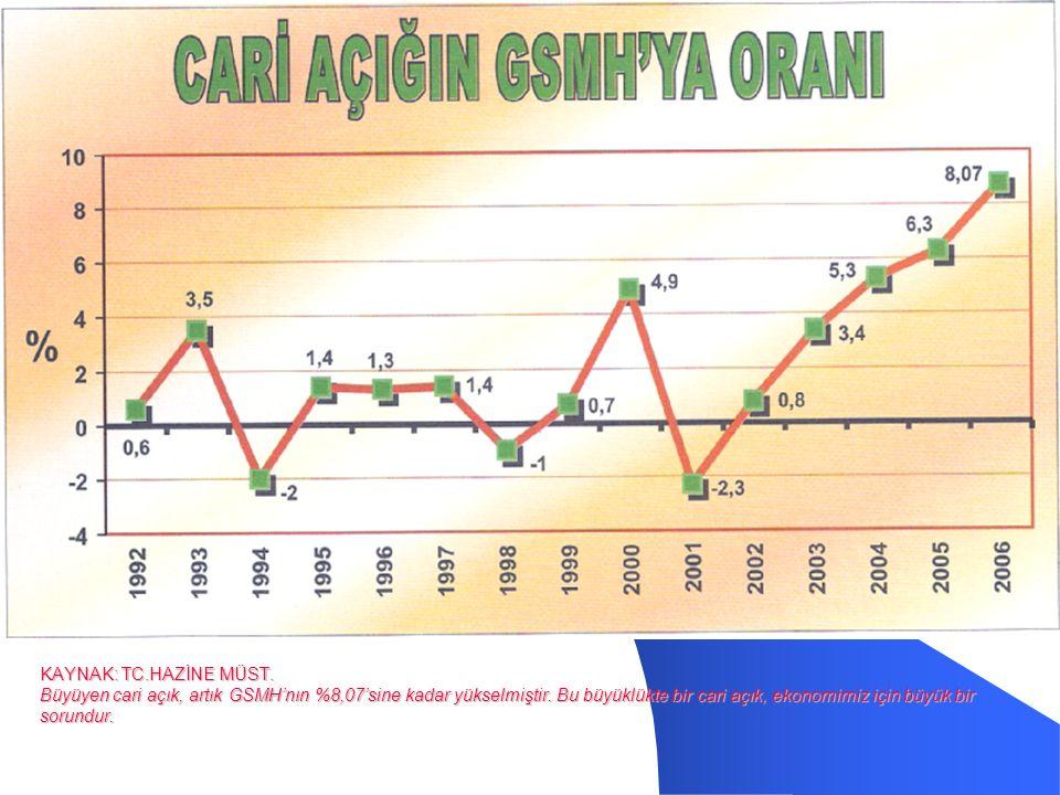 KAYNAK: TC.HAZİNE MÜST. Büyüyen cari açık, artık GSMH'nın %8,07'sine kadar yükselmiştir.