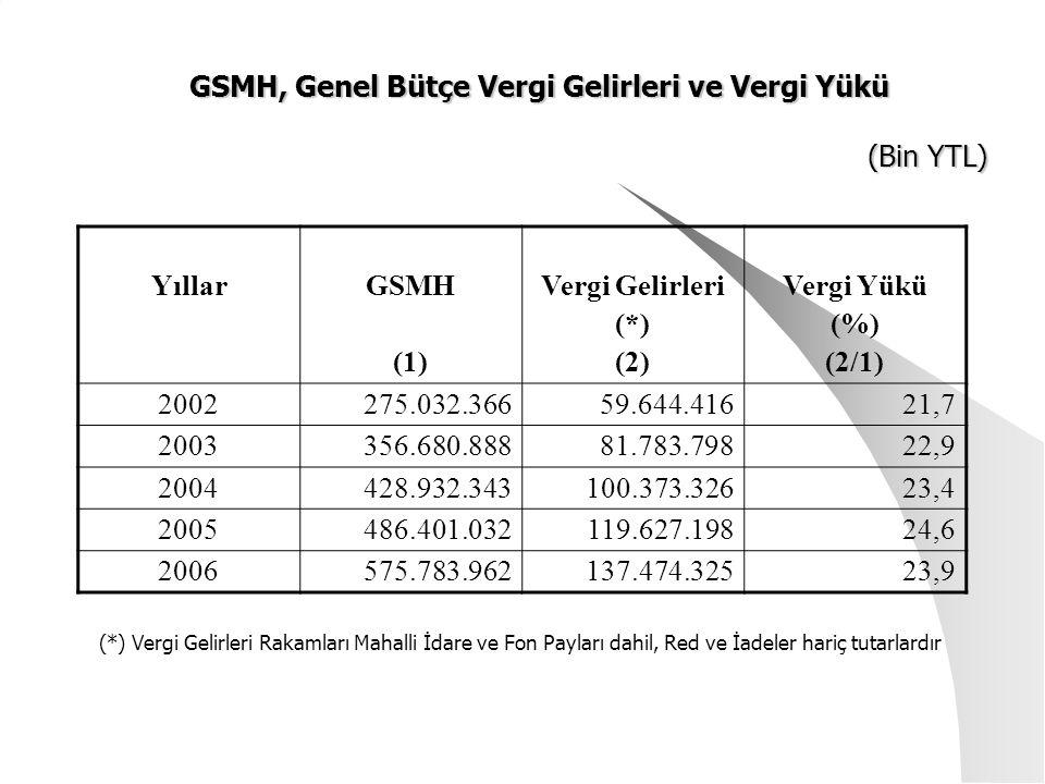 GSMH, Genel Bütçe Vergi Gelirleri ve Vergi Yükü (Bin YTL)