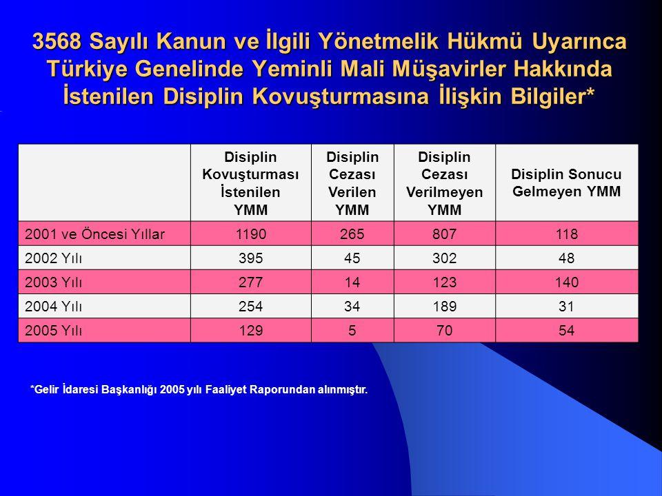 3568 Sayılı Kanun ve İlgili Yönetmelik Hükmü Uyarınca Türkiye Genelinde Yeminli Mali Müşavirler Hakkında İstenilen Disiplin Kovuşturmasına İlişkin Bilgiler*