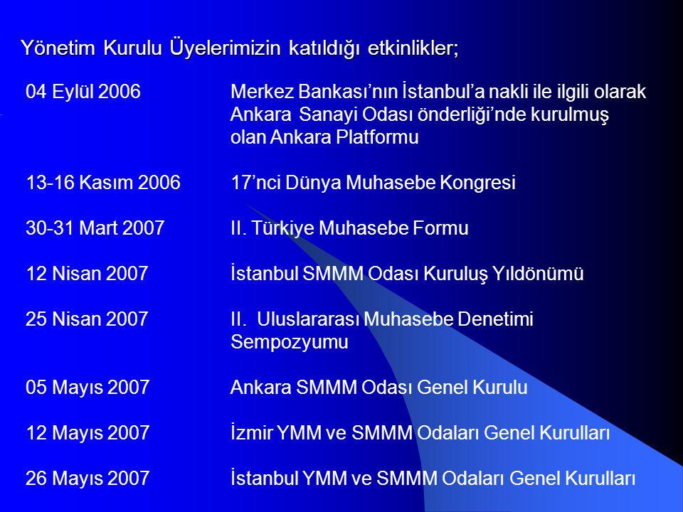 Yönetim Kurulu Üyelerimizin katıldığı etkinlikler;