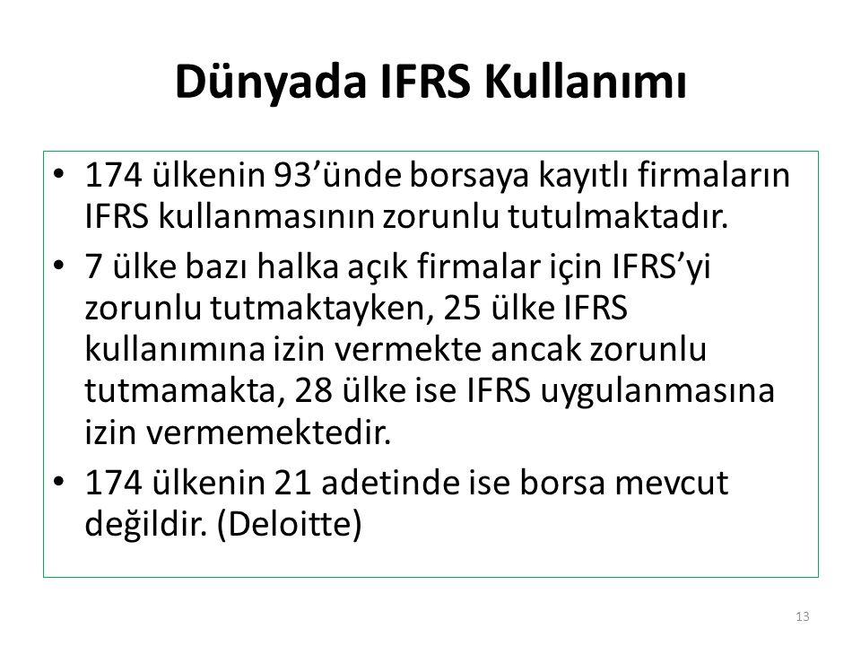 Dünyada IFRS Kullanımı