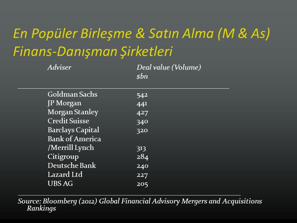 En Popüler Birleşme & Satın Alma (M & As) Finans-Danışman Şirketleri