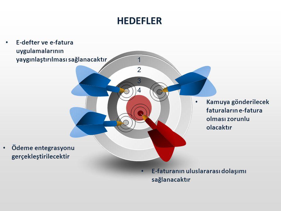 HEDEFLER E-defter ve e-fatura uygulamalarının yaygınlaştırılması sağlanacaktır. 1. 2. 3. 4.