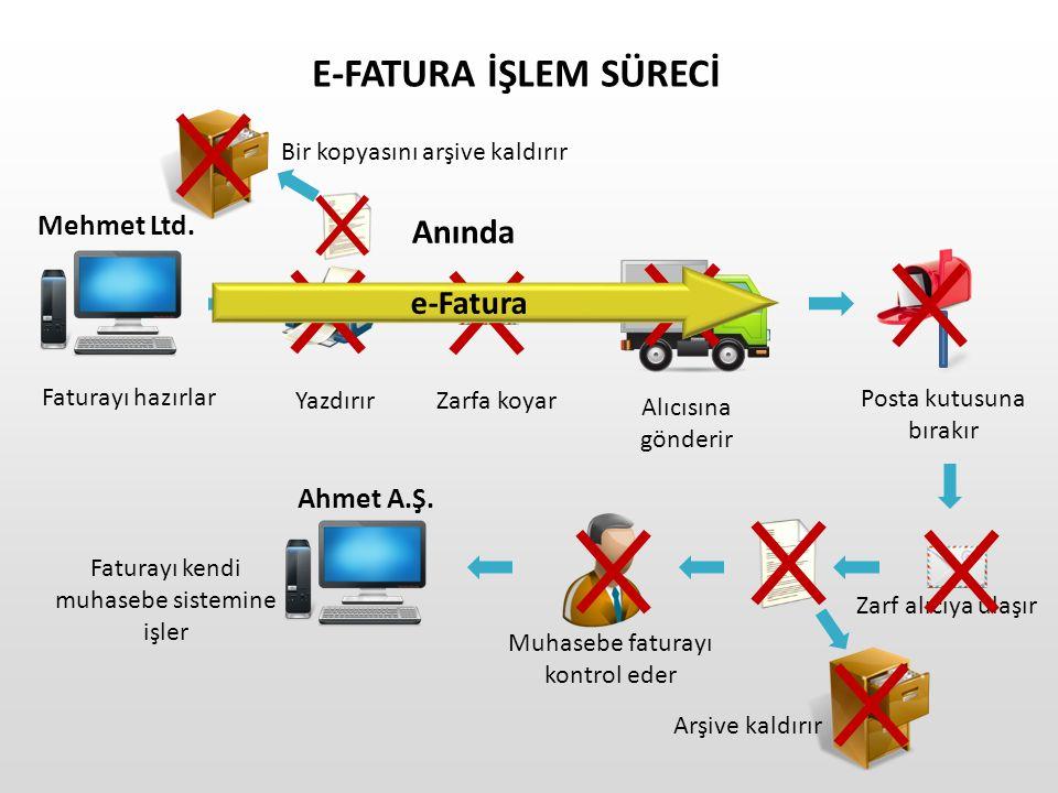 E-FATURA İŞLEM SÜRECİ Anında e-Fatura Mehmet Ltd. Ahmet A.Ş.