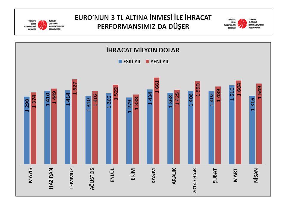 EURO'NUN 3 TL ALTINA İNMESİ İLE İHRACAT PERFORMANSIMIZ DA DÜŞER