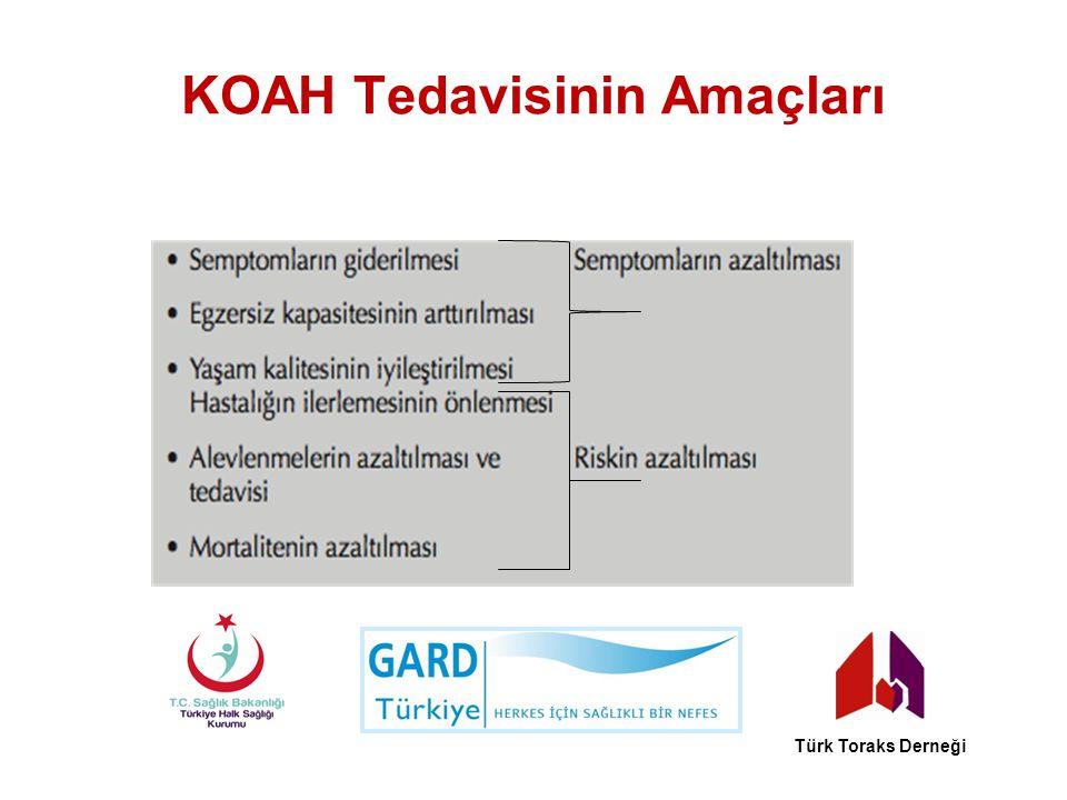 KOAH Tedavisinin Amaçları