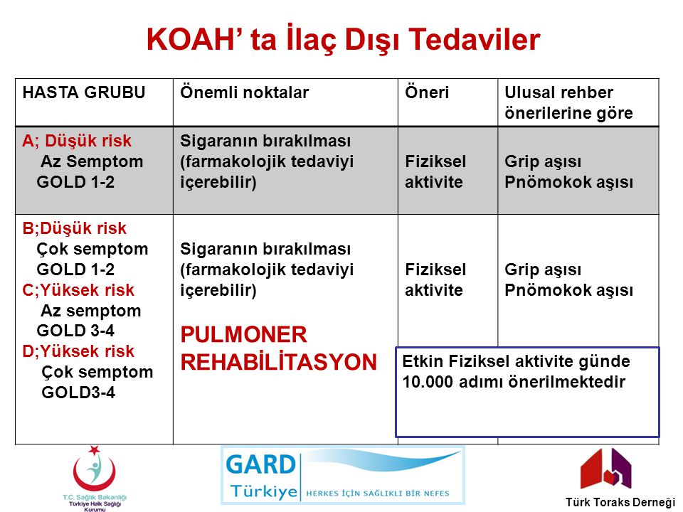 KOAH' ta İlaç Dışı Tedaviler