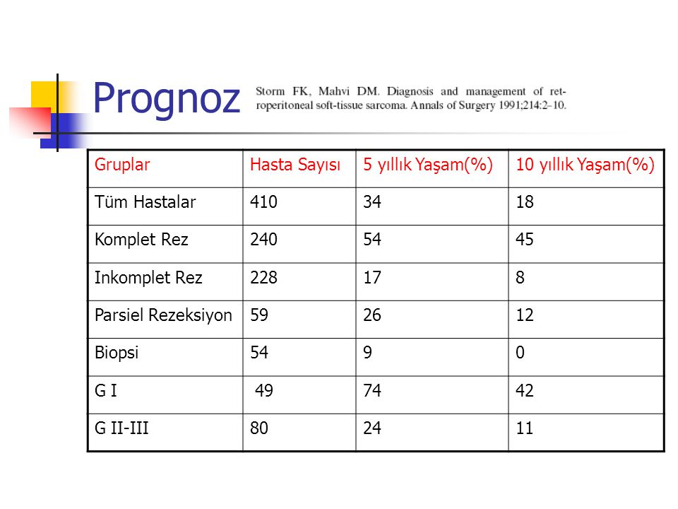 Prognoz Gruplar Hasta Sayısı 5 yıllık Yaşam(%) 10 yıllık Yaşam(%)
