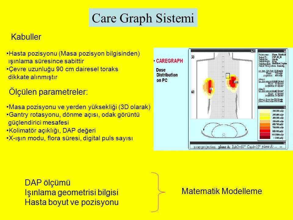 Care Graph Sistemi Kabuller Ölçülen parametreler: DAP ölçümü