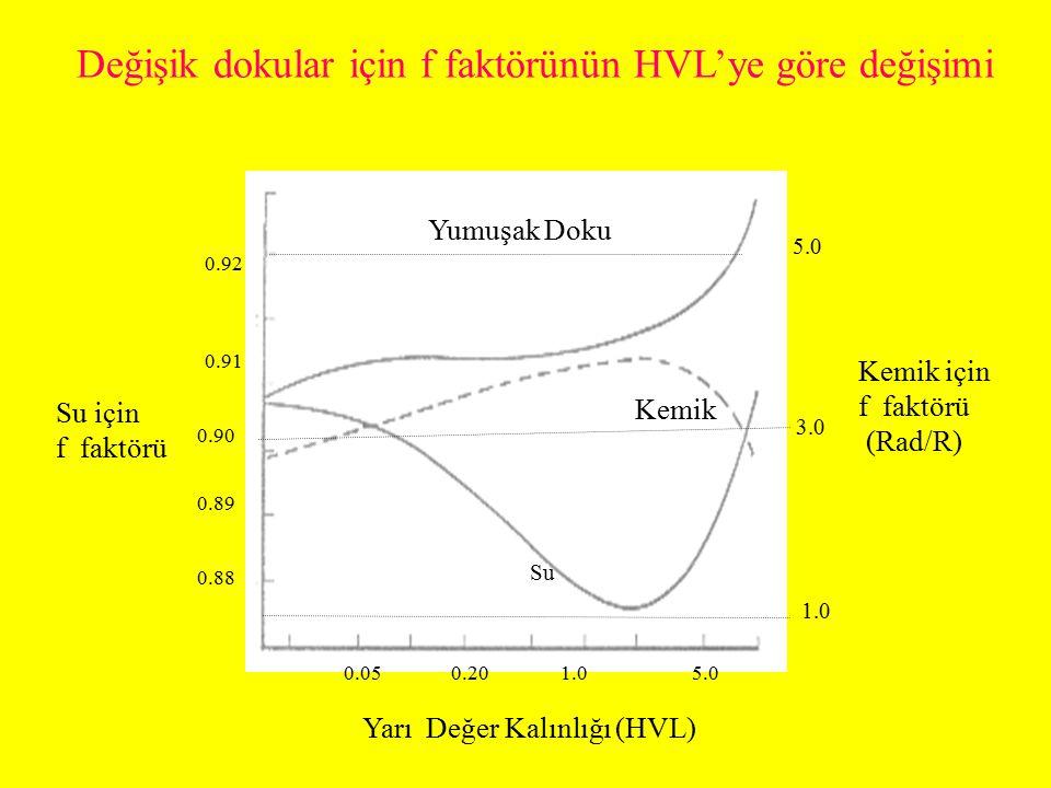 Değişik dokular için f faktörünün HVL'ye göre değişimi
