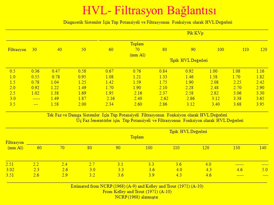 HVL- Filtrasyon Bağlantısı