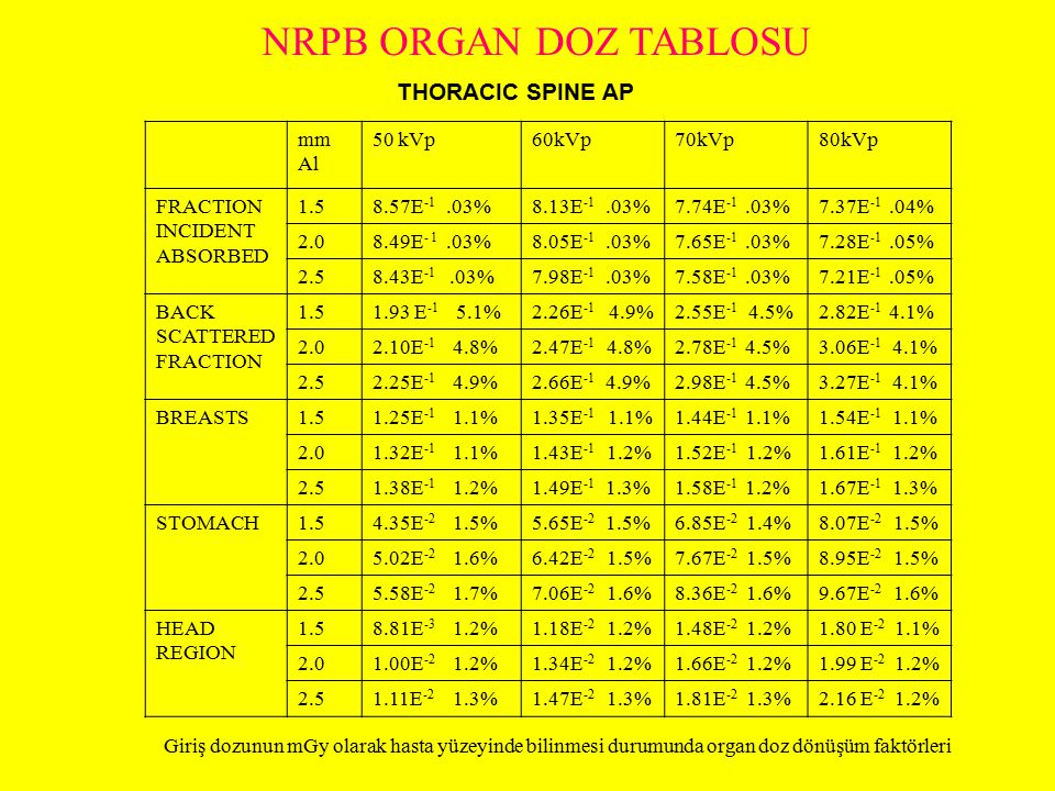 NRPB ORGAN DOZ TABLOSU THORACIC SPINE AP mm Al 50 kVp 60kVp 70kVp