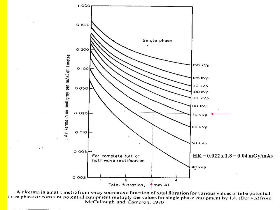 HK = 0.022 x 1.8 = 0.04 mGy/mAs