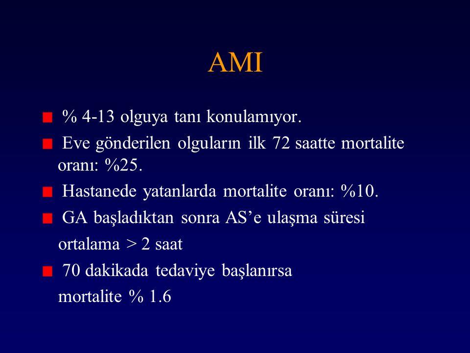 AMI % 4-13 olguya tanı konulamıyor.