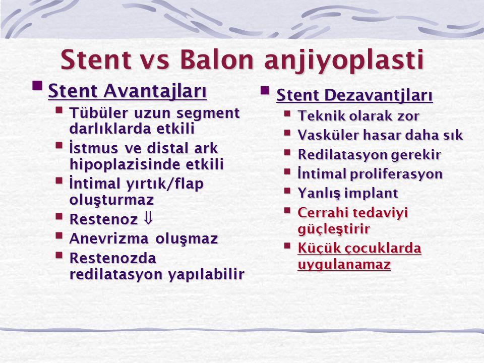 Stent vs Balon anjiyoplasti