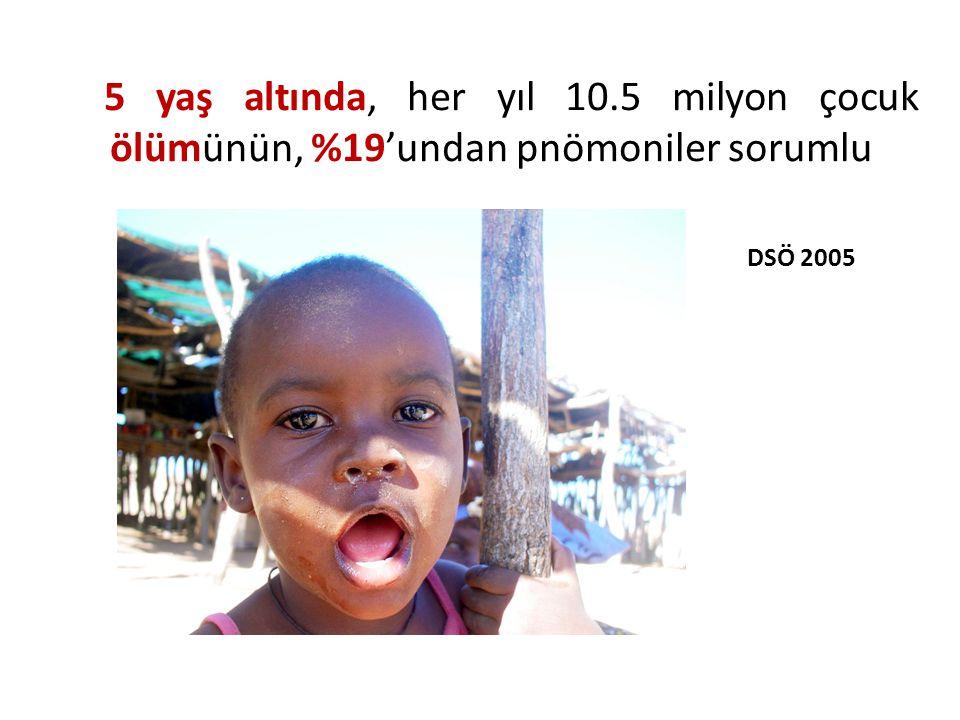 5 yaş altında, her yıl 10.5 milyon çocuk ölümünün, %19'undan pnömoniler sorumlu