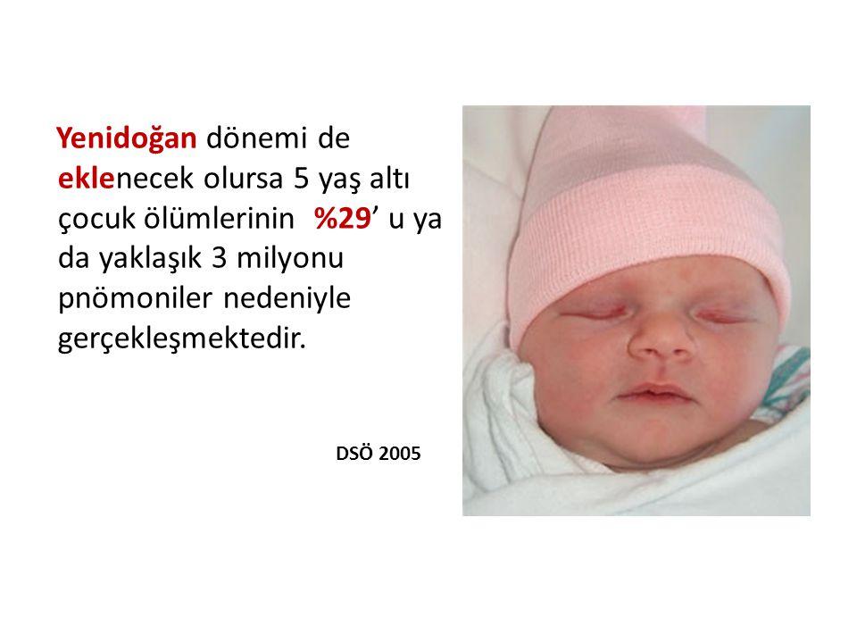 Yenidoğan dönemi de eklenecek olursa 5 yaş altı çocuk ölümlerinin %29' u ya da yaklaşık 3 milyonu pnömoniler nedeniyle gerçekleşmektedir.