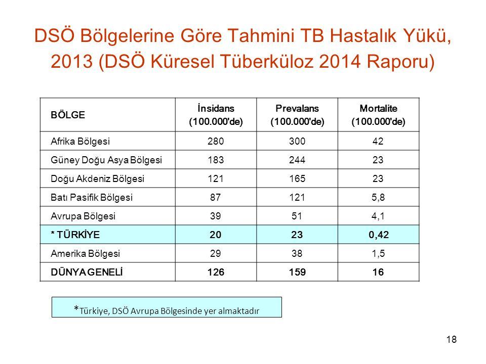 *Türkiye, DSÖ Avrupa Bölgesinde yer almaktadır