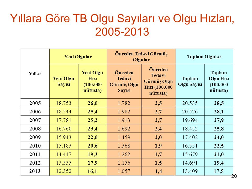 Yıllara Göre TB Olgu Sayıları ve Olgu Hızları, 2005-2013