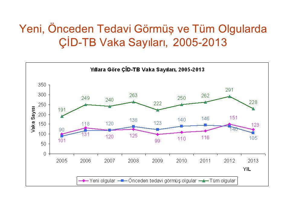 Yeni, Önceden Tedavi Görmüş ve Tüm Olgularda ÇİD-TB Vaka Sayıları, 2005-2013