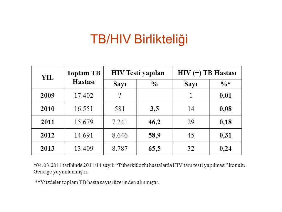 TB/HIV Birlikteliği YIL Toplam TB Hastası HIV Testi yapılan