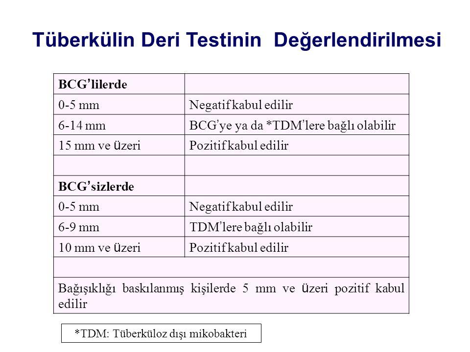 *TDM: Tüberküloz dışı mikobakteri