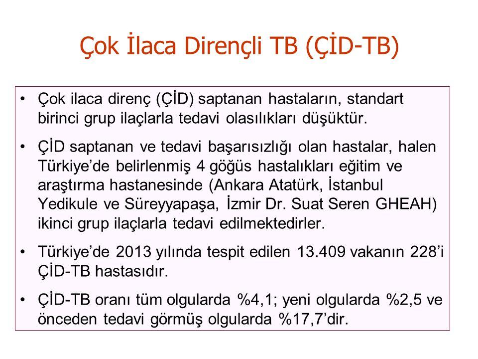 Çok İlaca Dirençli TB (ÇİD-TB)