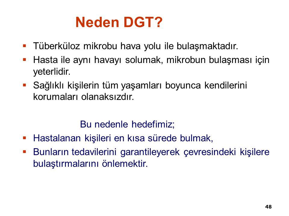Neden DGT Tüberküloz mikrobu hava yolu ile bulaşmaktadır.