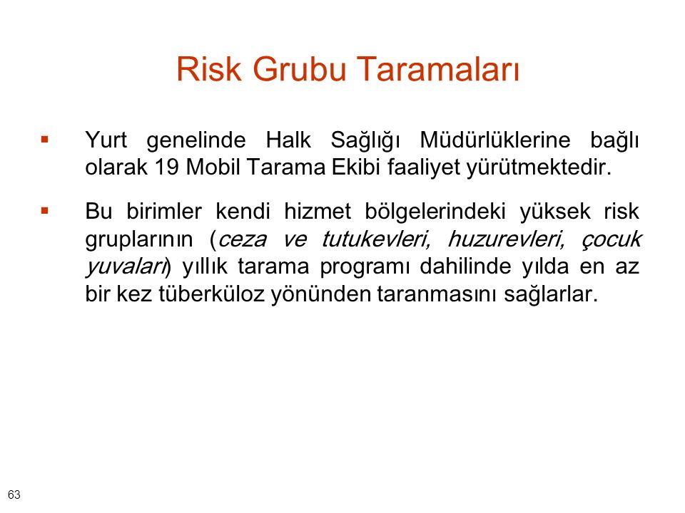 Risk Grubu Taramaları Yurt genelinde Halk Sağlığı Müdürlüklerine bağlı olarak 19 Mobil Tarama Ekibi faaliyet yürütmektedir.