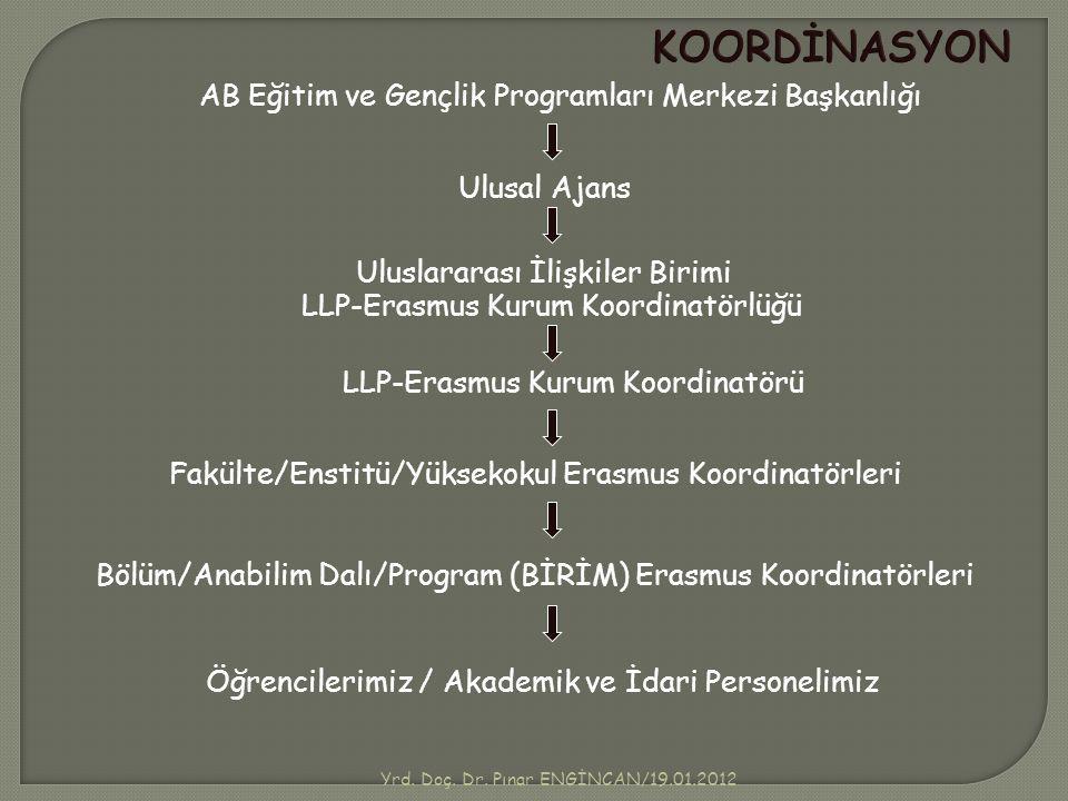 KOORDİNASYON AB Eğitim ve Gençlik Programları Merkezi Başkanlığı