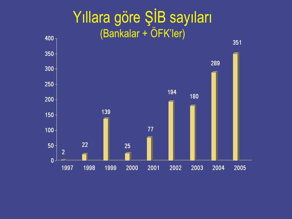 Yıllara göre ŞİB sayıları (Bankalar + ÖFK'ler)