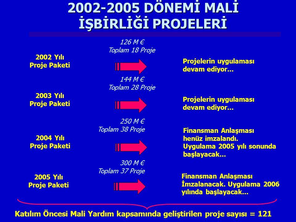 2002-2005 DÖNEMİ MALİ İŞBİRLİĞİ PROJELERİ