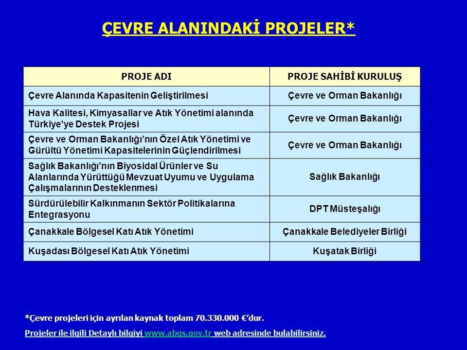 Çevre ve Orman Bakanlığı Çanakkale Belediyeler Birliği