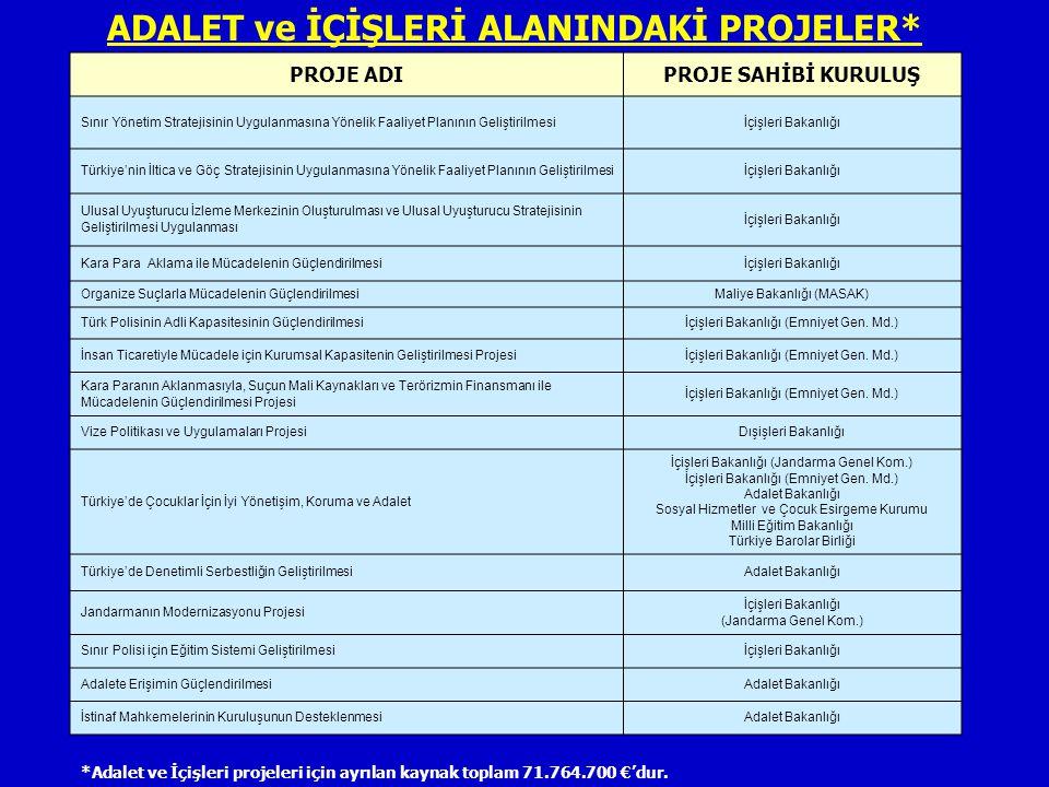 ADALET ve İÇİŞLERİ ALANINDAKİ PROJELER*