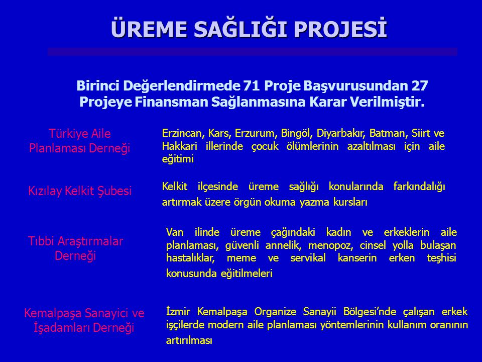 ÜREME SAĞLIĞI PROJESİ Birinci Değerlendirmede 71 Proje Başvurusundan 27 Projeye Finansman Sağlanmasına Karar Verilmiştir.