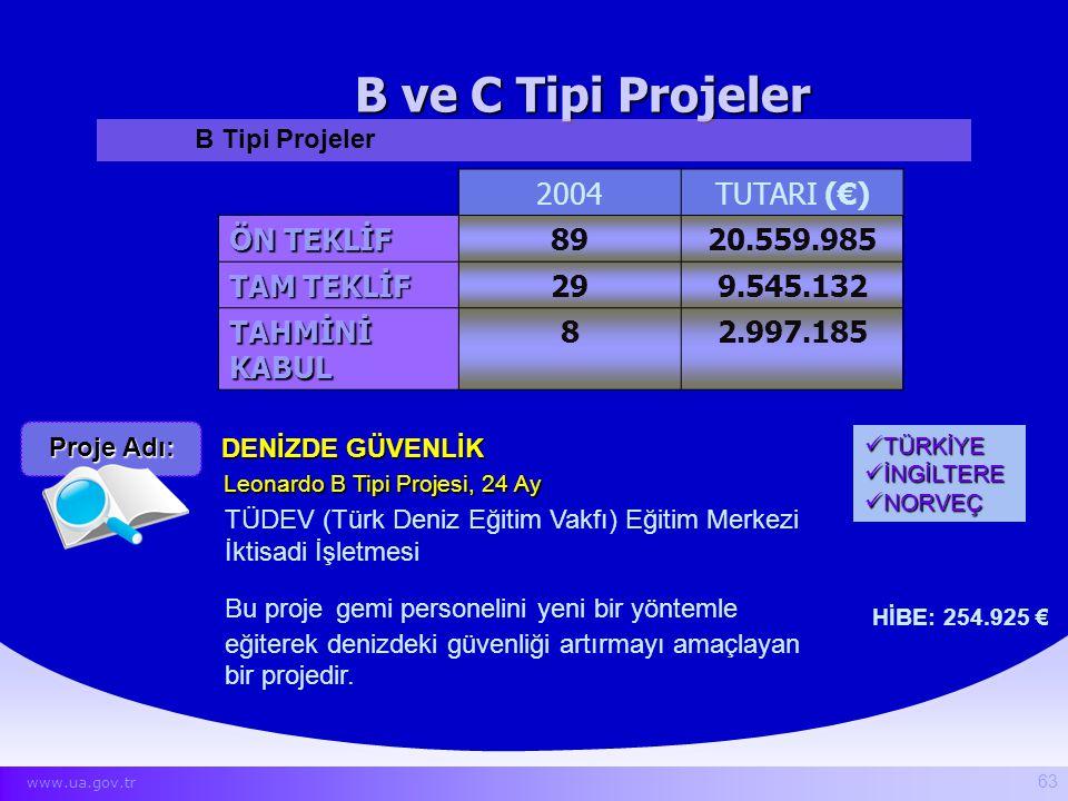 B ve C Tipi Projeler 2004 TUTARI (€) ÖN TEKLİF 89 20.559.985