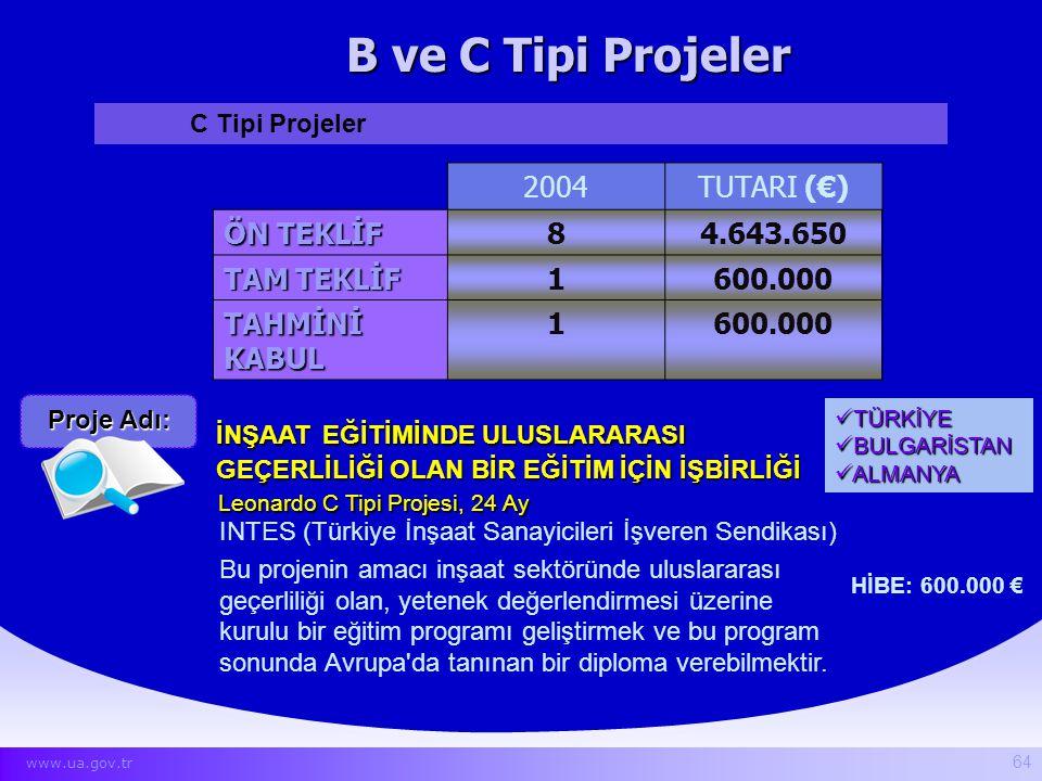 B ve C Tipi Projeler 2004 TUTARI (€) ÖN TEKLİF 8 4.643.650 TAM TEKLİF