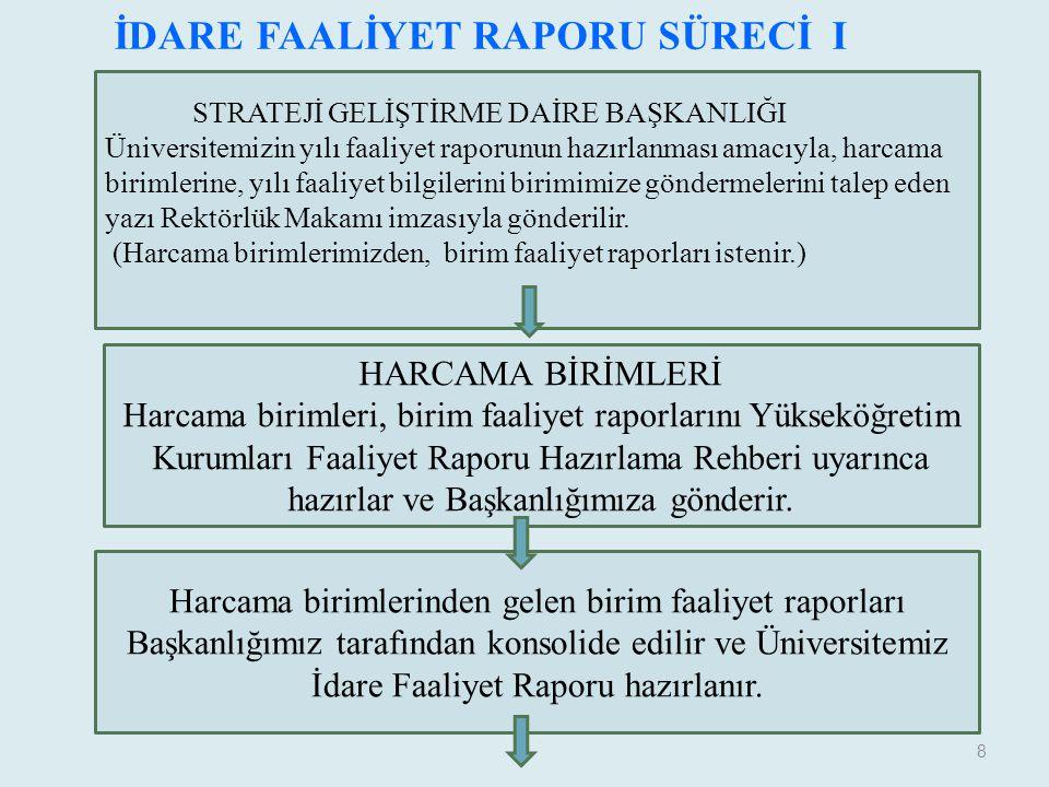 İDARE FAALİYET RAPORU SÜRECİ I