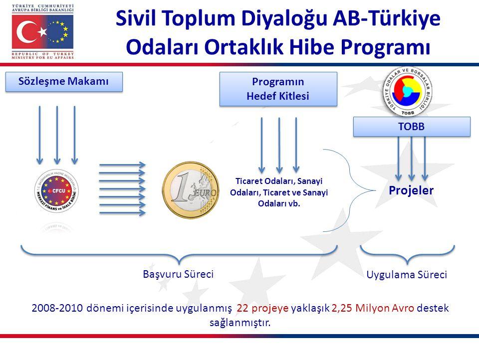 Sivil Toplum Diyaloğu AB-Türkiye Odaları Ortaklık Hibe Programı
