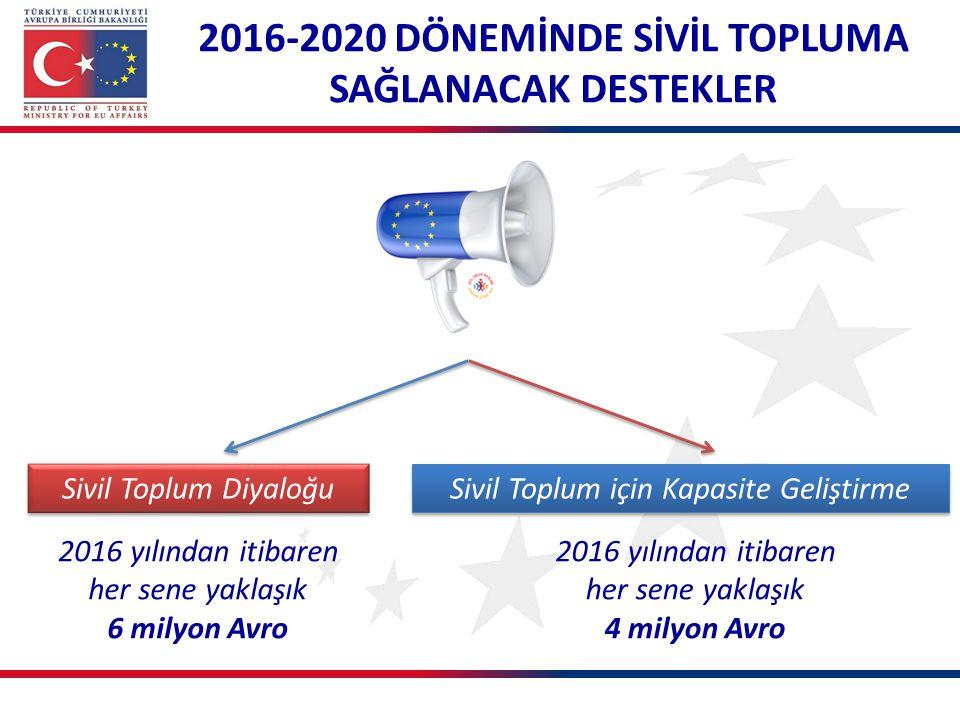 2016-2020 DÖNEMİNDE SİVİL TOPLUMA SAĞLANACAK DESTEKLER