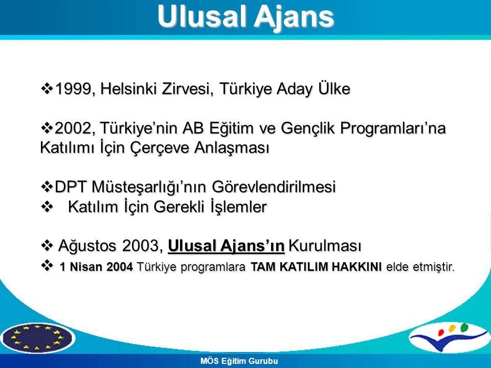 Ulusal Ajans 1999, Helsinki Zirvesi, Türkiye Aday Ülke