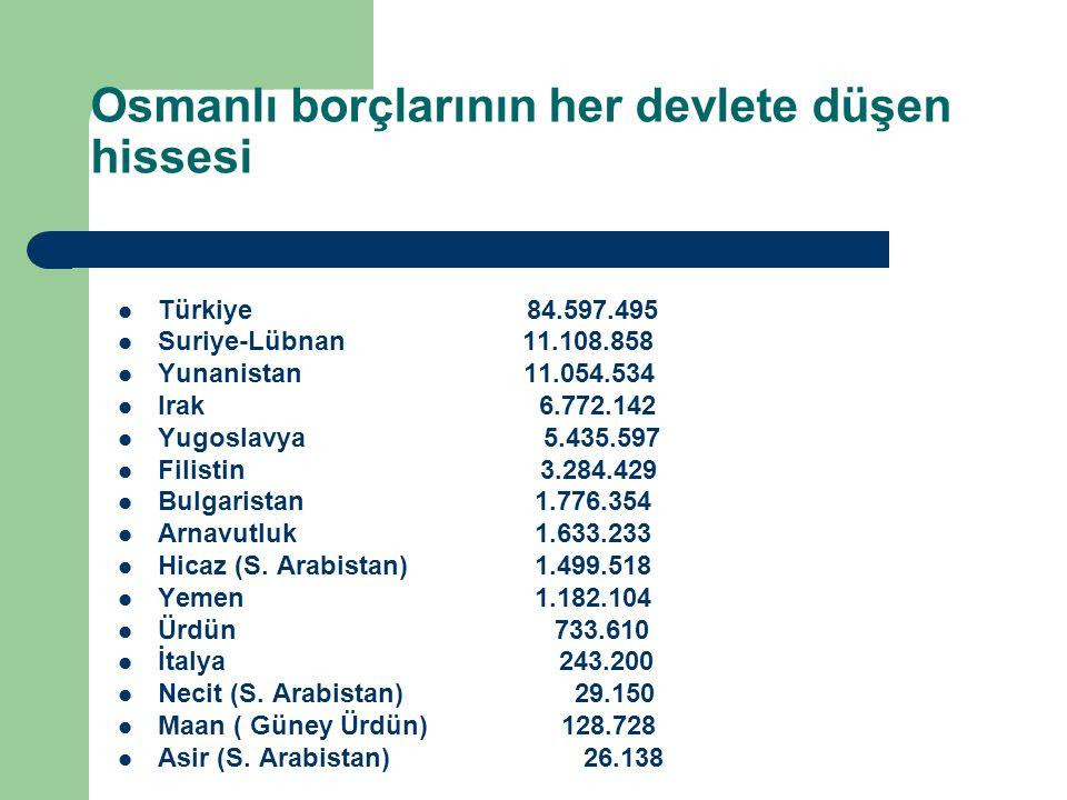Osmanlı borçlarının her devlete düşen hissesi