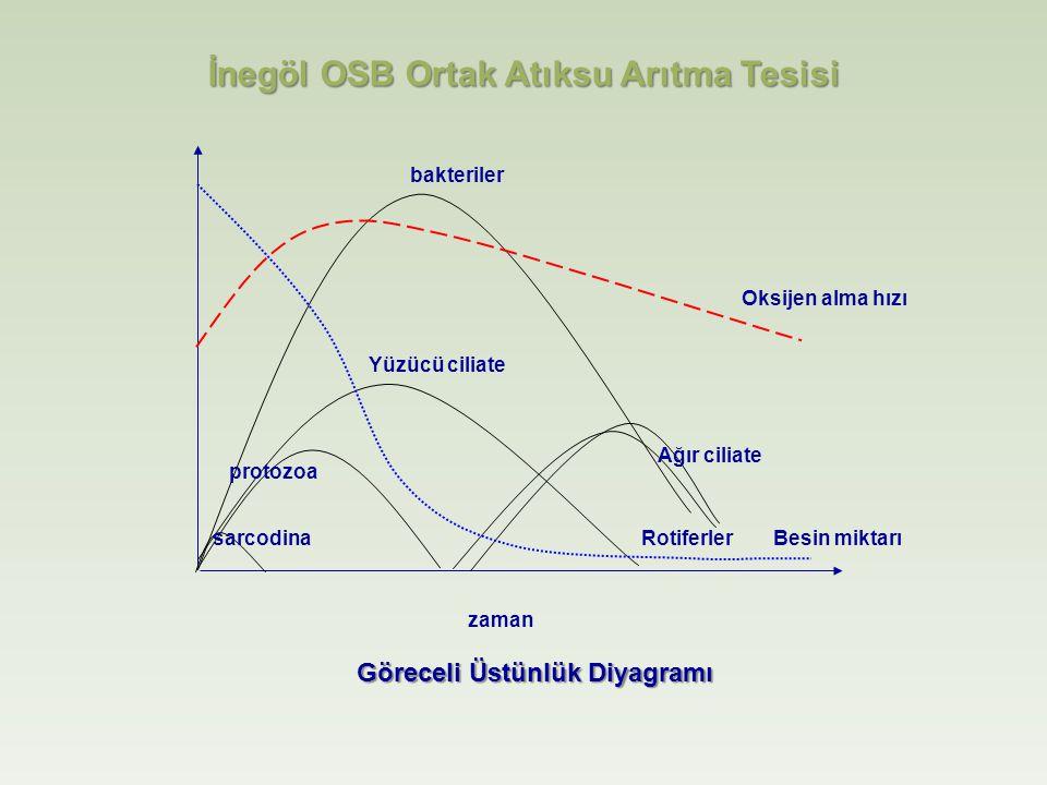 İnegöl OSB Ortak Atıksu Arıtma Tesisi Göreceli Üstünlük Diyagramı