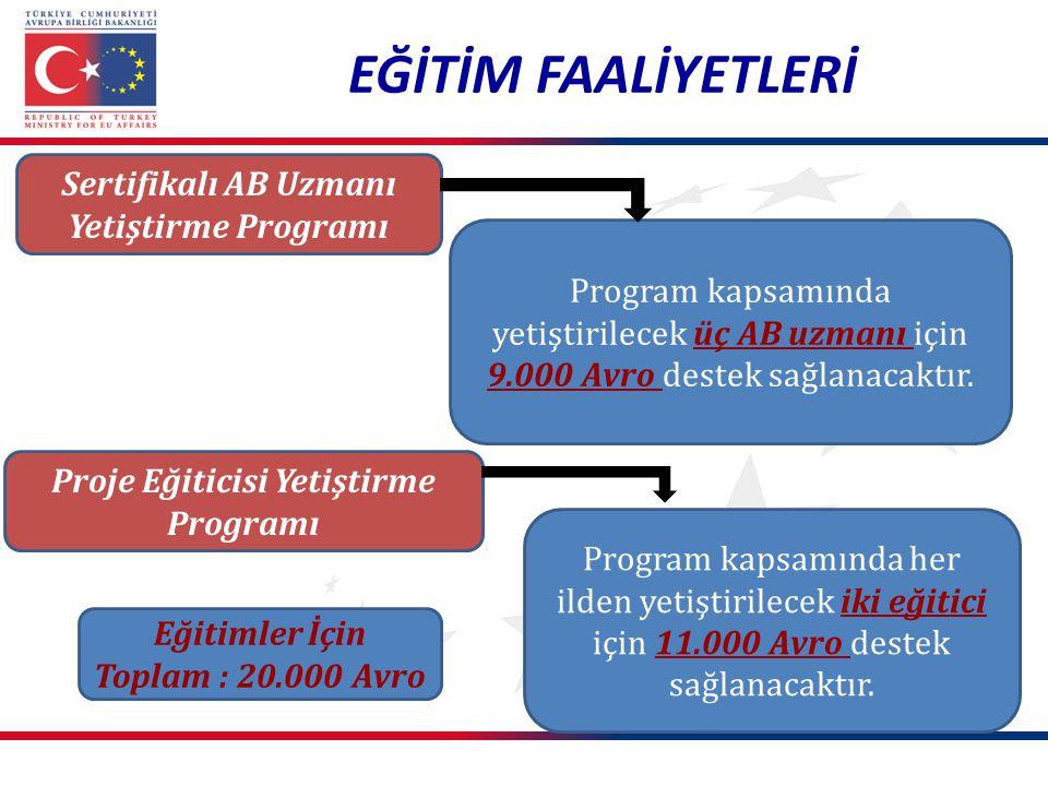 EĞİTİM FAALİYETLERİ Sertifikalı AB Uzmanı Yetiştirme Programı