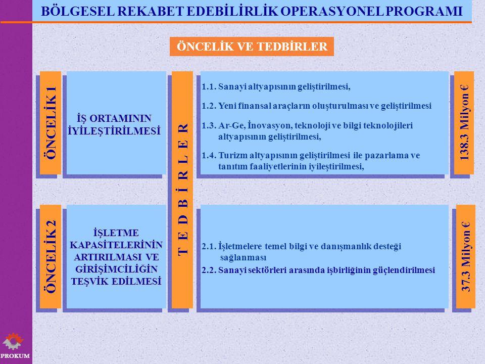BÖLGESEL REKABET EDEBİLİRLİK OPERASYONEL PROGRAMI