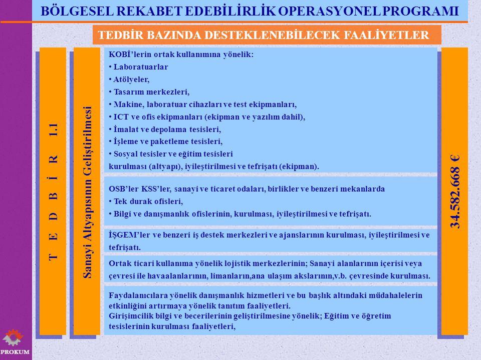 BÖLGESEL REKABET EDEBİLİRLİK OPERASYONEL PROGRAMI 34.582.668 €
