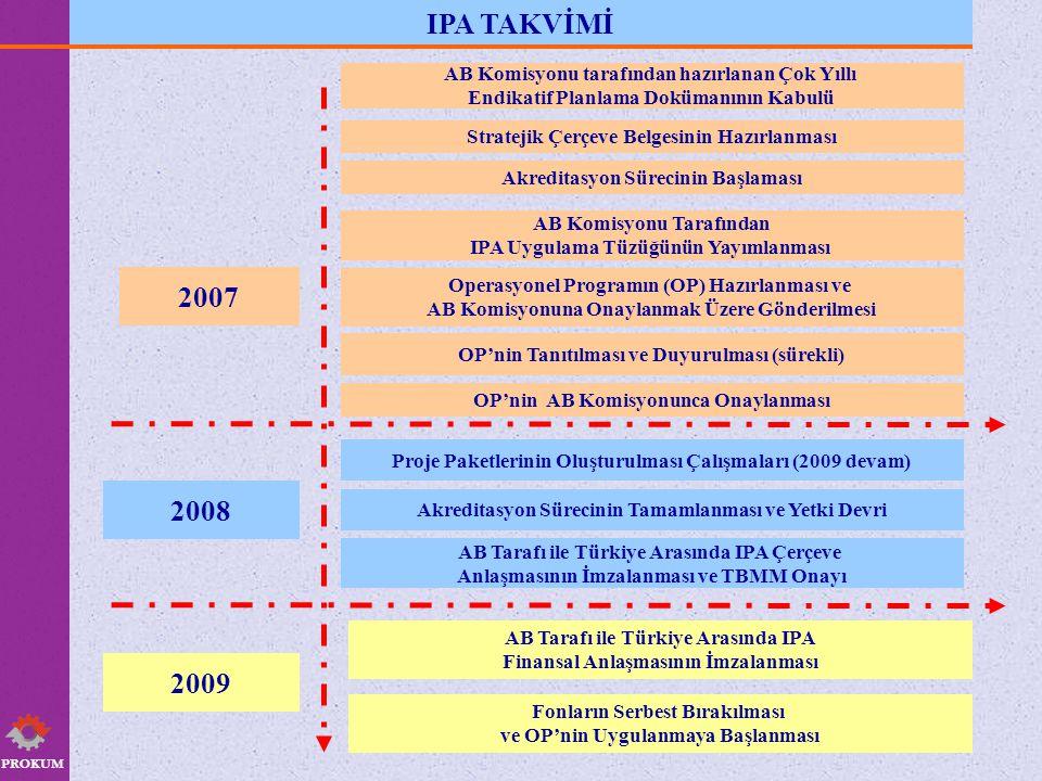 PROKUM IPA TAKVİMİ. AB Komisyonu tarafından hazırlanan Çok Yıllı. Endikatif Planlama Dokümanının Kabulü.