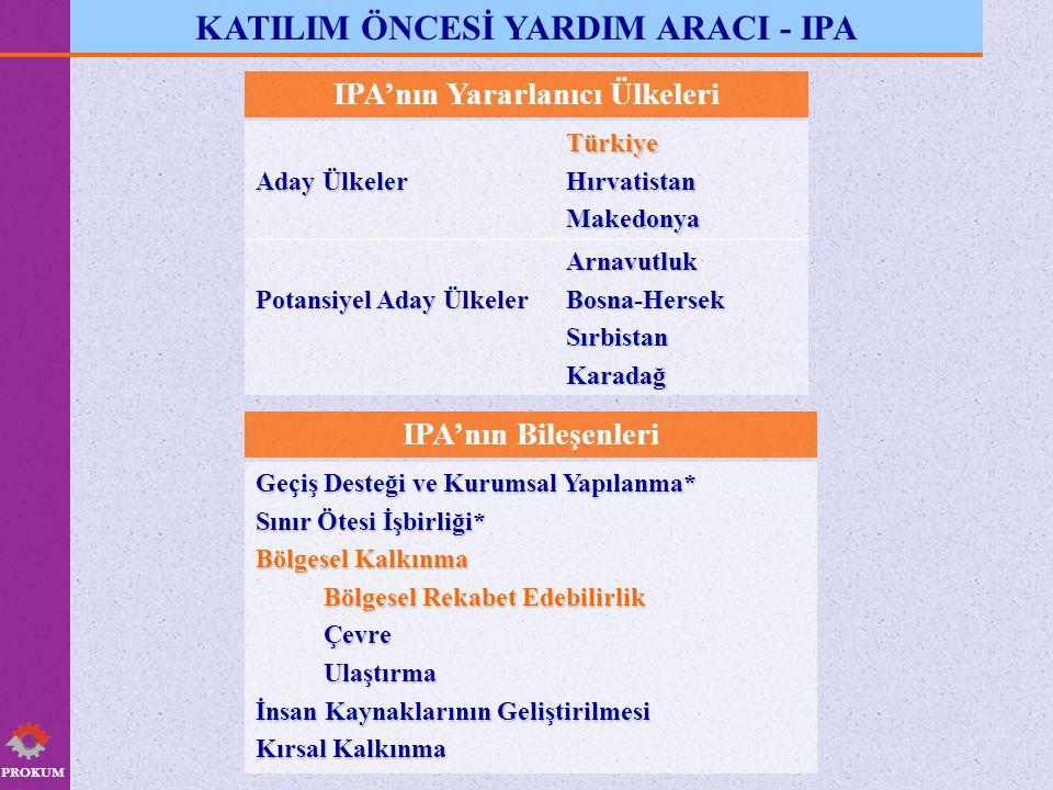 KATILIM ÖNCESİ YARDIM ARACI - IPA IPA'nın Yararlanıcı Ülkeleri