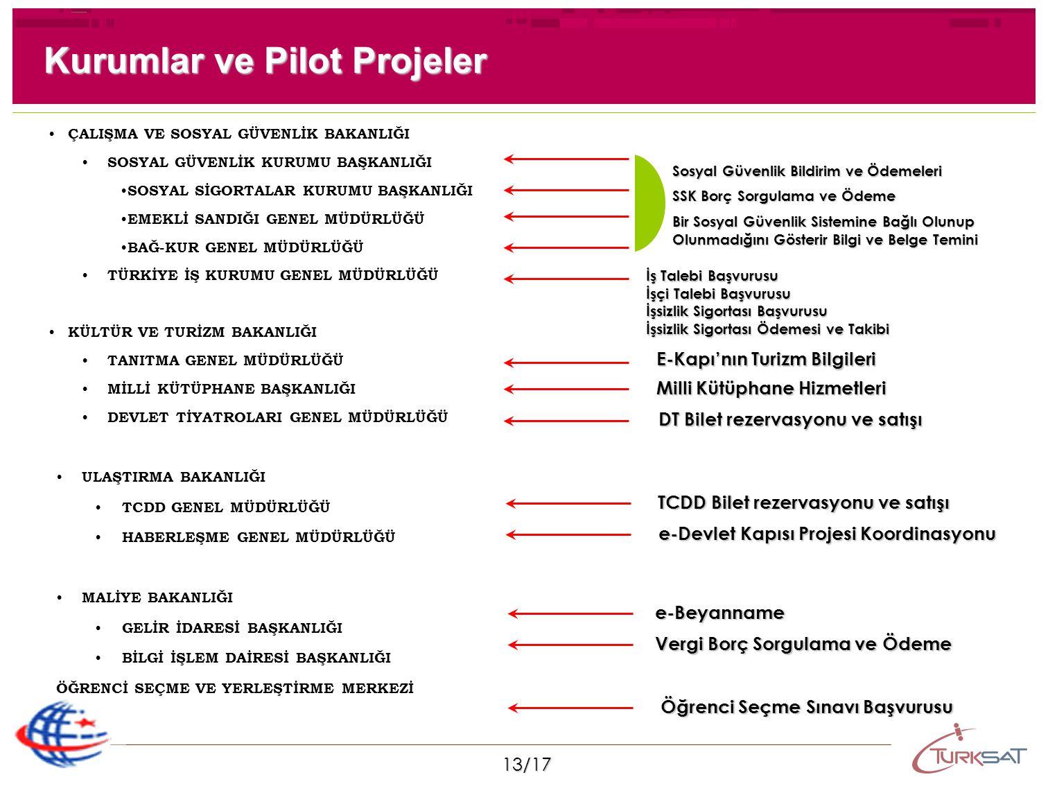 Kurumlar ve Pilot Projeler
