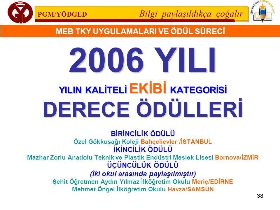 2006 YILI DERECE ÖDÜLLERİ YILIN KALİTELİ EKİBİ KATEGORİSİ